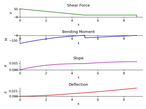 Solving Beam Bending Problems using Singularity Functions