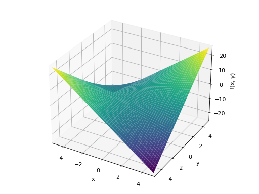 Plotting Module — SymPy 1 4 documentation