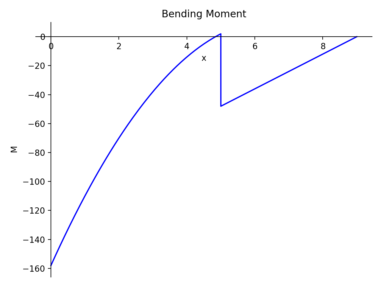Solving Beam Bending Problems using Singularity Functions — SymPy